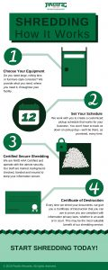 How Shredding Works Infographic